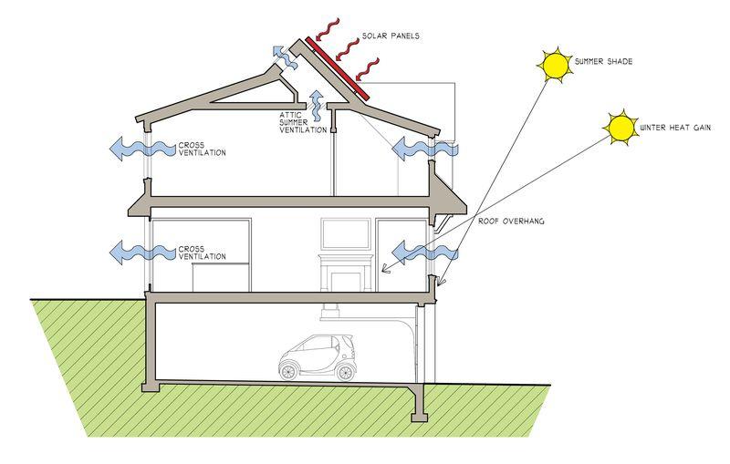 Passive Solar Home Designs Anelticom